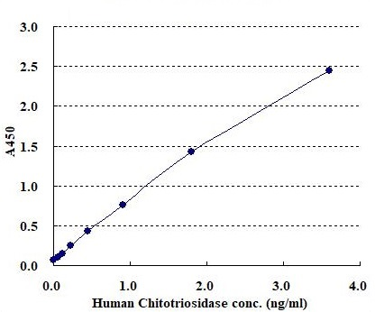 Human Chitotriosidase Standard curve