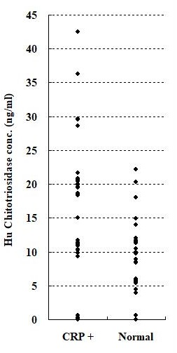 Human Chitotriosidase concentration in serum samples