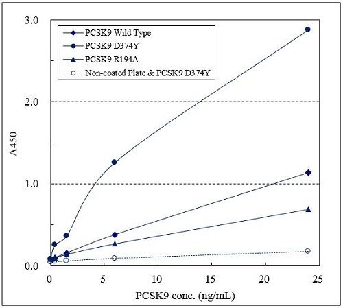 Binding activities of three types of recombinant PCSK9 proteins.
