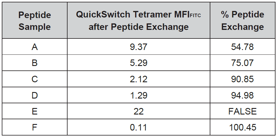 Percentages of peptide exchange corresponding to any peptide(A-F).