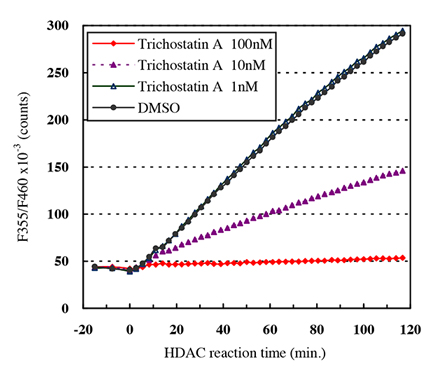 Effect of Trichostatin A on HDAC activity (One-Step Method)