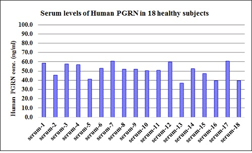 Human progranulin concentration in healthy human sera