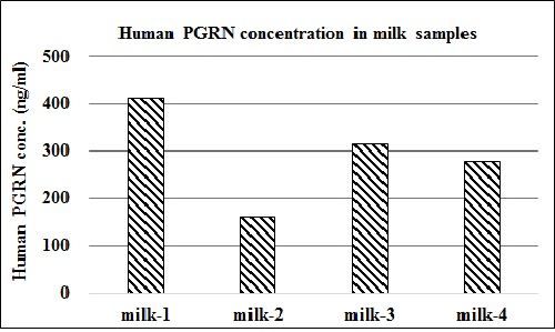 Human progranulin concentration of human milk samples