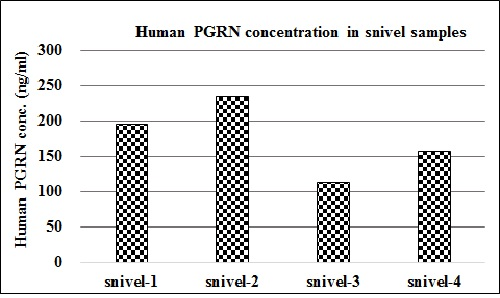 Human progranulin concentration of human snivel samples
